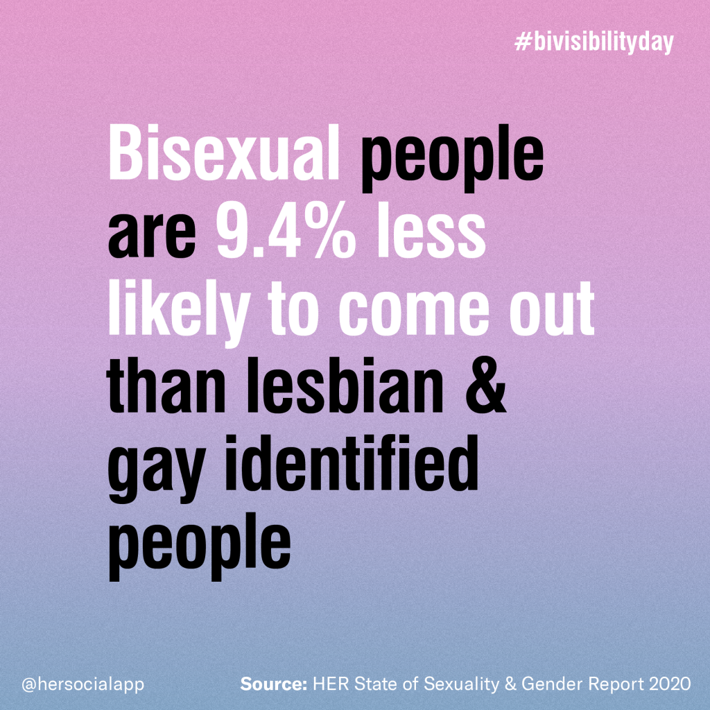 bisexual people are 9.4% less likely to come out than lesbian and gay-identified people