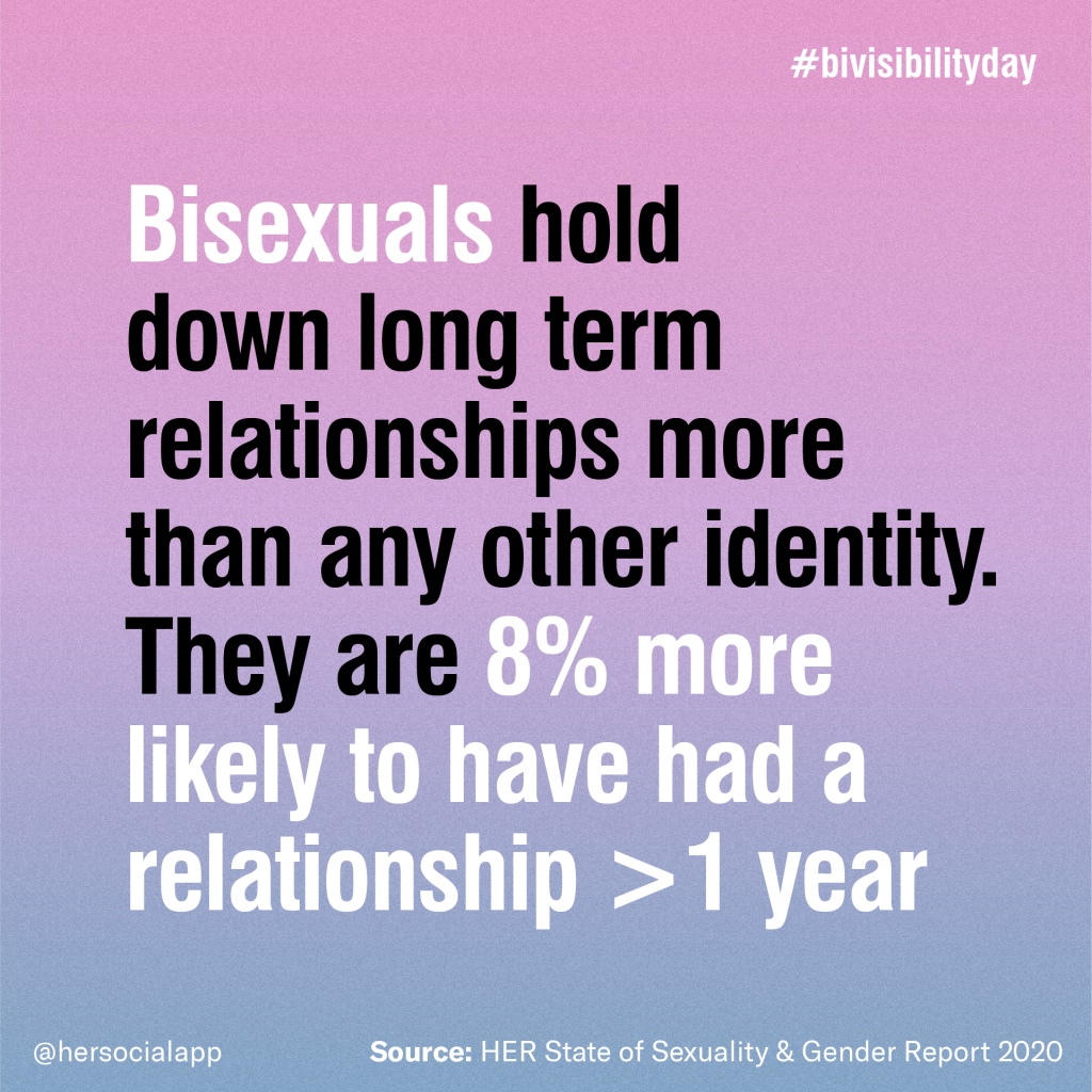 bisexuals hold down long-term relationships more than any other identity - they are 8% more likely to have had a relationship > 1 year
